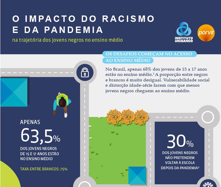 Infográfico: O impacto da pandemia e do racismo na trajetória dos jovens negros no ensino médio